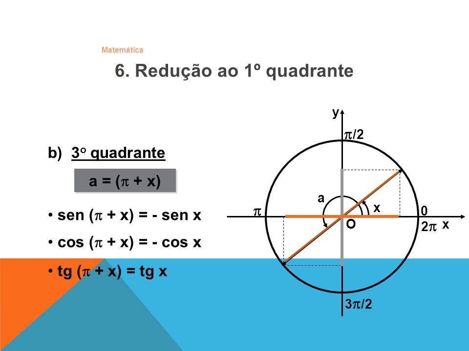 Matemática b) 3 o quadrante sen ( + x) = - sen x a = ( + x) O x y /2 0 x a 3 /2 2 6. Redução ao 1º quadrante cos ( + x) = - cos x tg ( + x) = tg x