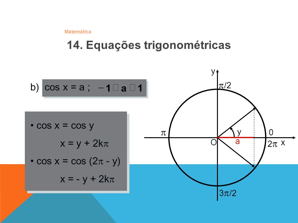 Matemática O x y /2 0 y 3 /2 2 a cos x = cos y x = y + 2k cos x = cos (2 - y) x = - y + 2k b) cos x = a ; 1a1 14. Equações trigonométricas