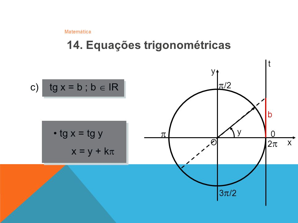 Matemática c) tg x = b ; b IR O x y /2 0 y 3 /2 2 b tg x = tg y x = y + k t 14. Equações trigonométricas
