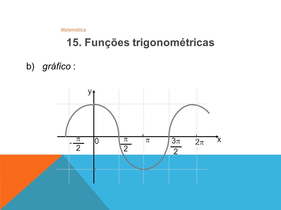 Matemática b) gráfico : 15. Funções trigonométricas - - y x 0 3 2 2 2 2 - - -