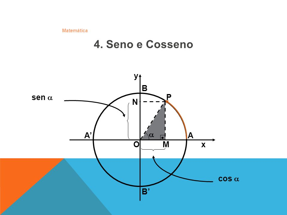 Matemática Seno: marcado no eixo Y varia de –1 até 1 -1 sen 1 sinal do seno: Seno: marcado no eixo Y varia de –1 até 1 -1 sen 1 sinal do seno: O x A y B B 1 4.