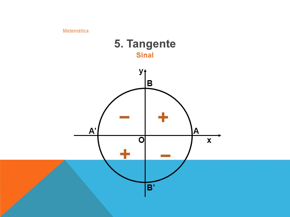 Matemática 12. Arcos metade 2 cosx1 2 x cos a) + ±= 2 cosx-1 2 x sen b) ±= cosx1 -1 2 x tg c) + ±=