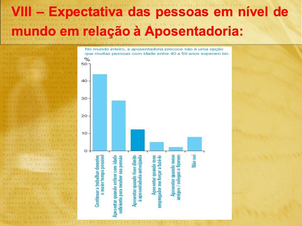 VIII – Expectativa das pessoas em nível de mundo em relação à Aposentadoria: