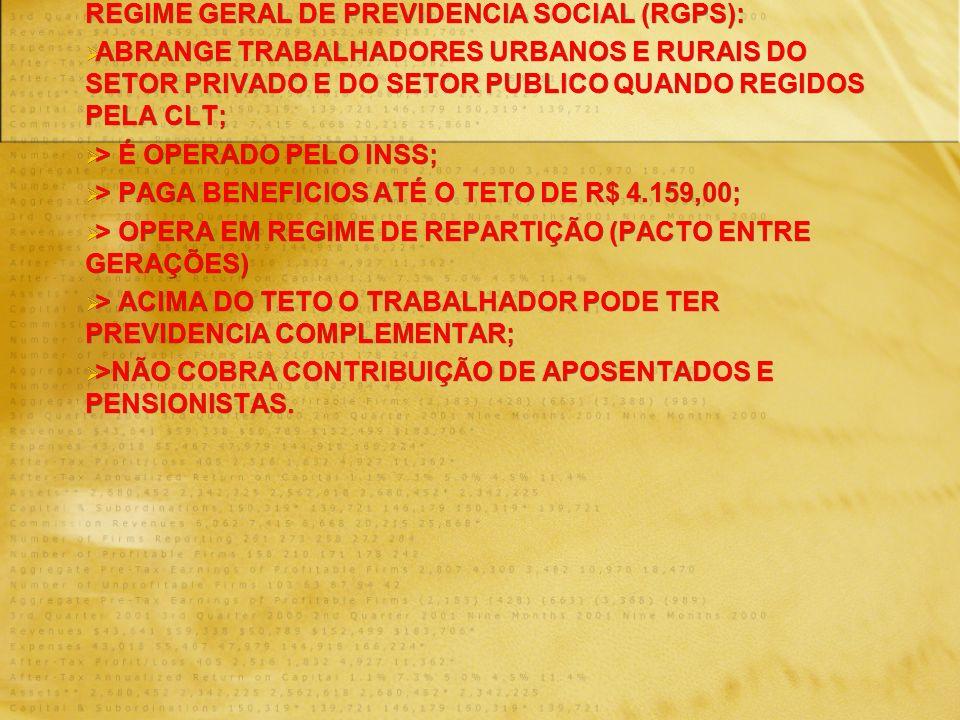 REGIME GERAL DE PREVIDENCIA SOCIAL (RGPS): ABRANGE TRABALHADORES URBANOS E RURAIS DO SETOR PRIVADO E DO SETOR PUBLICO QUANDO REGIDOS PELA CLT; > É OPERADO PELO INSS; > PAGA BENEFICIOS ATÉ O TETO DE R$ 4.159,00; > OPERA EM REGIME DE REPARTIÇÃO (PACTO ENTRE GERAÇÕES) > ACIMA DO TETO O TRABALHADOR PODE TER PREVIDENCIA COMPLEMENTAR; >NÃO COBRA CONTRIBUIÇÃO DE APOSENTADOS E PENSIONISTAS.
