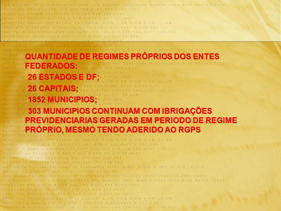 QUANTIDADE DE REGIMES PRÓPRIOS DOS ENTES FEDERADOS: 26 ESTADOS E DF; 26 CAPITAIS; 1852 MUNICIPIOS; 303 MUNICIPIOS CONTINUAM COM IBRIGAÇÕES PREVIDENCIARIAS GERADAS EM PERIODO DE REGIME PRÓPRIO, MESMO TENDO ADERIDO AO RGPS QUANTIDADE DE REGIMES PRÓPRIOS DOS ENTES FEDERADOS: 26 ESTADOS E DF; 26 CAPITAIS; 1852 MUNICIPIOS; 303 MUNICIPIOS CONTINUAM COM IBRIGAÇÕES PREVIDENCIARIAS GERADAS EM PERIODO DE REGIME PRÓPRIO, MESMO TENDO ADERIDO AO RGPS