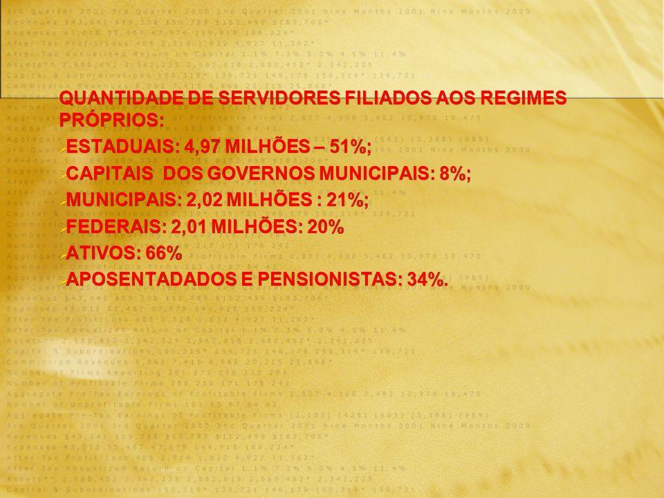 QUANTIDADE DE SERVIDORES FILIADOS AOS REGIMES PRÓPRIOS: ESTADUAIS: 4,97 MILHÕES – 51%; CAPITAIS DOS GOVERNOS MUNICIPAIS: 8%; MUNICIPAIS: 2,02 MILHÕES : 21%; FEDERAIS: 2,01 MILHÕES: 20% ATIVOS: 66% APOSENTADADOS E PENSIONISTAS: 34%.