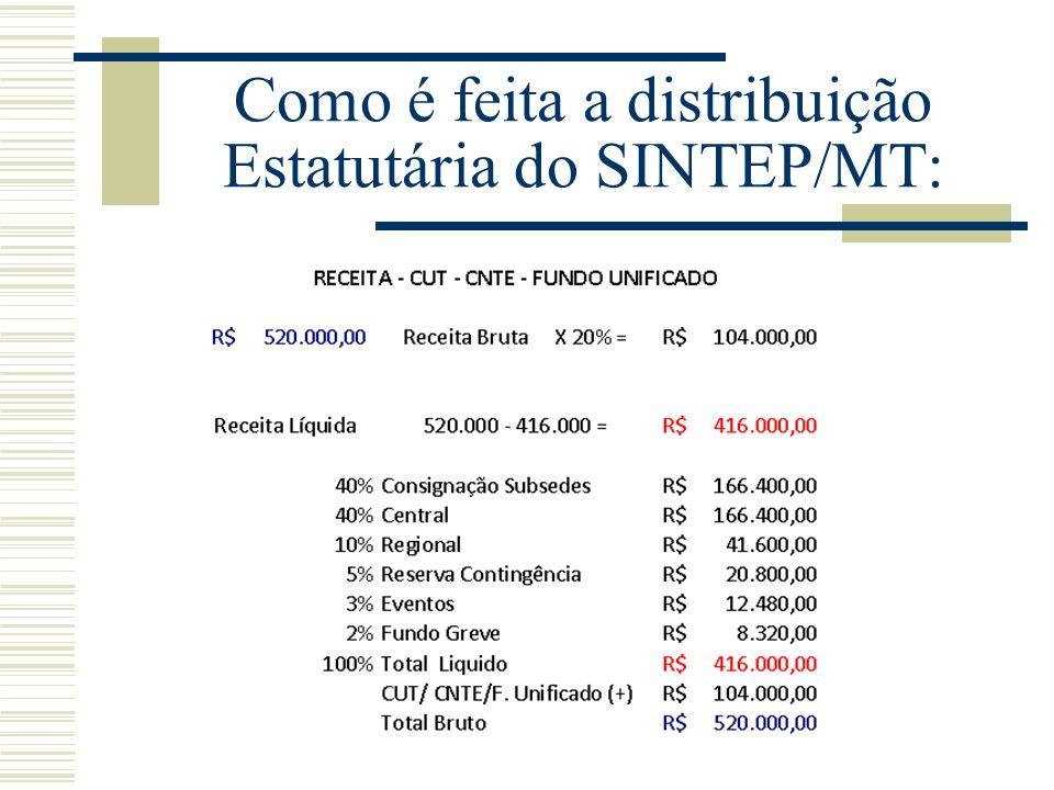 Como é feita a distribuição Estatutária do SINTEP/MT: