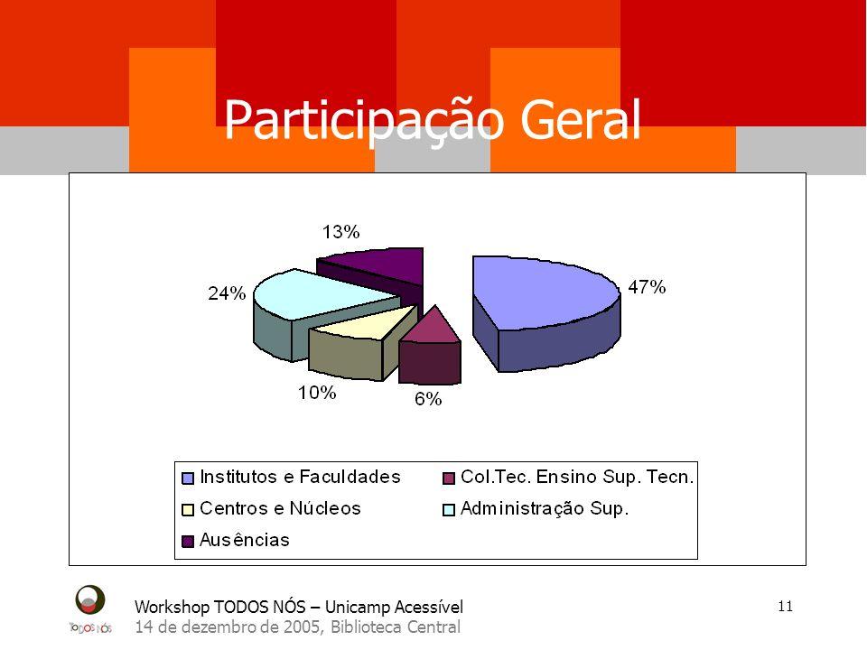 Workshop TODOS NÓS – Unicamp Acessível 14 de dezembro de 2005, Biblioteca Central 12 Cargos/Funções dos participantes