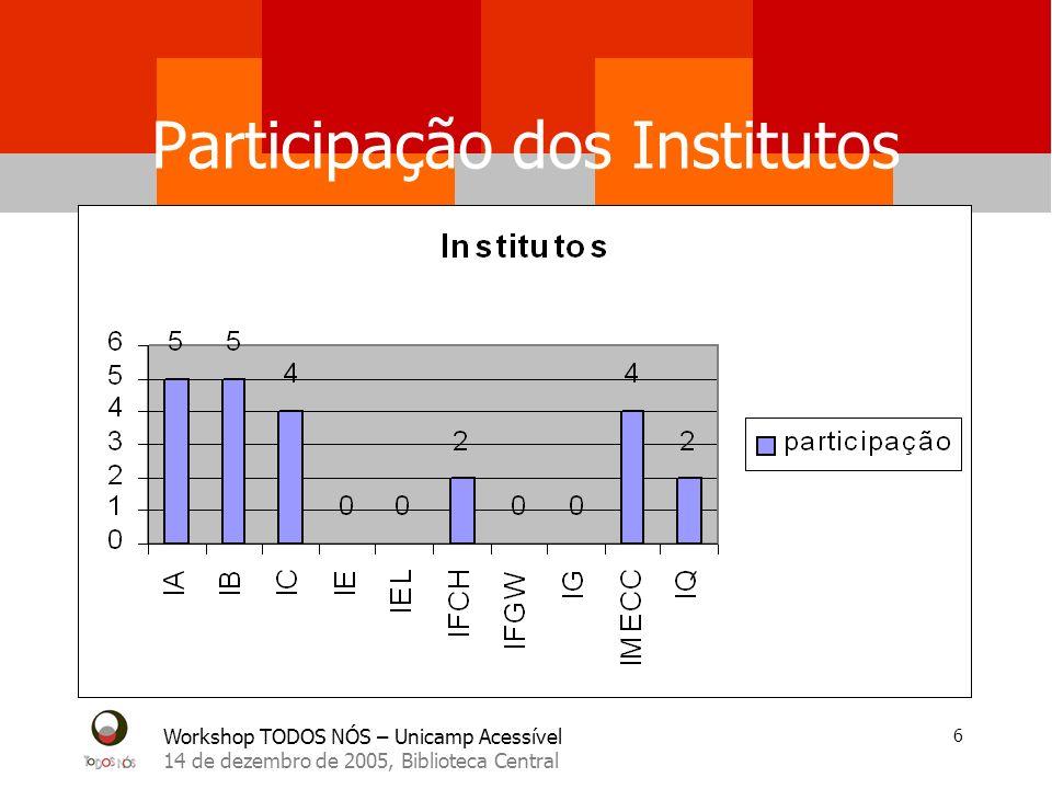 Workshop TODOS NÓS – Unicamp Acessível 14 de dezembro de 2005, Biblioteca Central 7 Participação das Faculdades