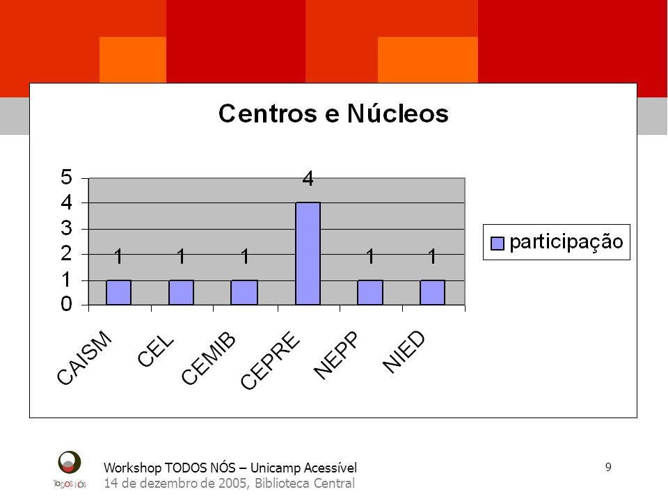 Workshop TODOS NÓS – Unicamp Acessível 14 de dezembro de 2005, Biblioteca Central 10