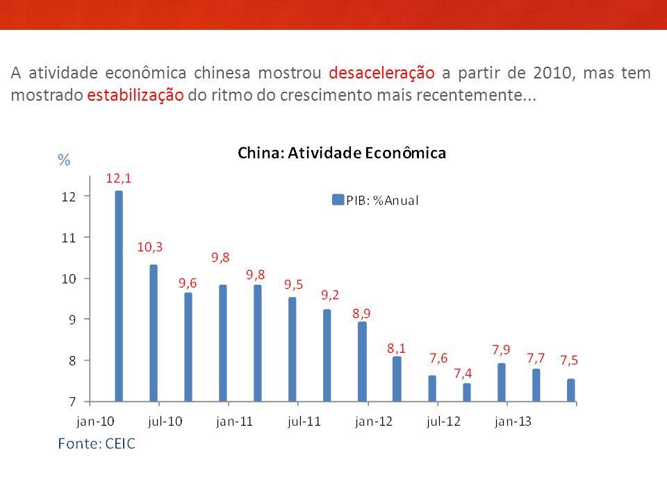 A atividade econômica chinesa mostrou desaceleração a partir de 2010, mas tem mostrado estabilização do ritmo do crescimento mais recentemente...