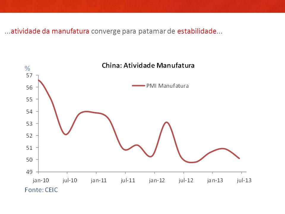 ...atividade da manufatura converge para patamar de estabilidade...