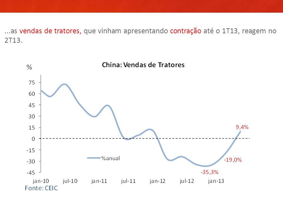...as vendas de tratores, que vinham apresentando contração até o 1T13, reagem no 2T13.