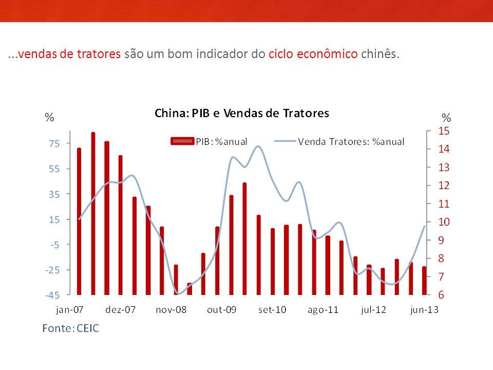 ...vendas de tratores são um bom indicador do ciclo econômico chinês.