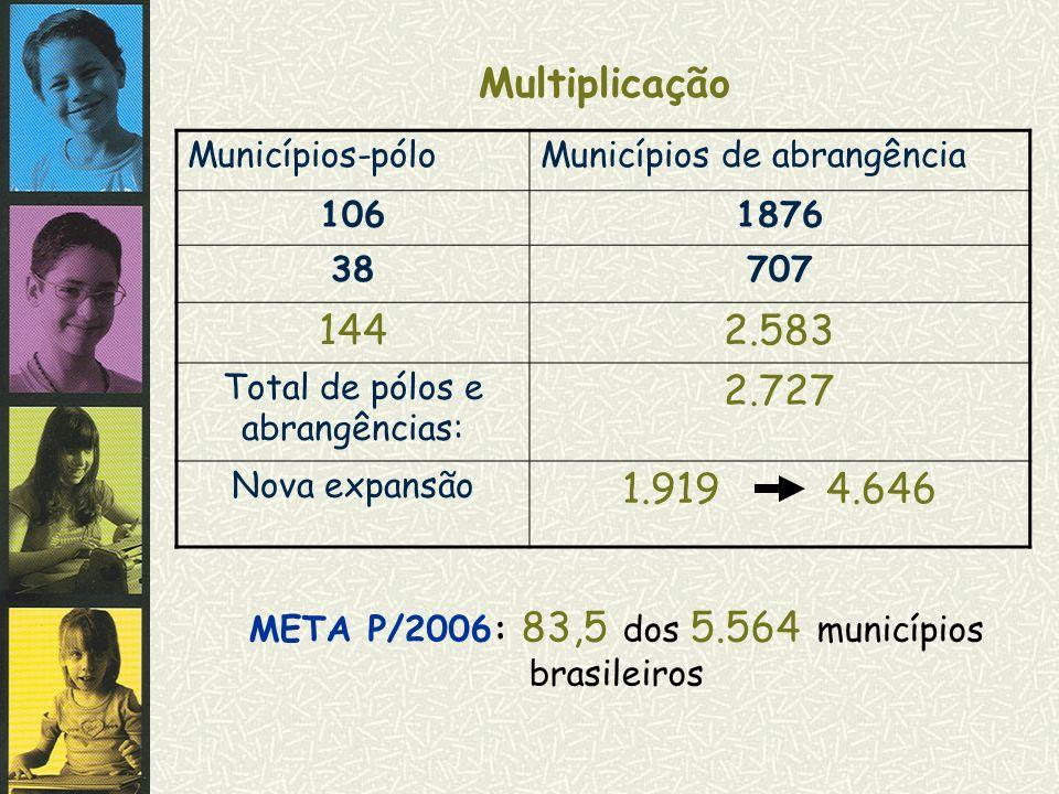 Multiplicação Municípios-póloMunicípios de abrangência 1061876 38707 1442.583 Total de pólos e abrangências: 2.727 Nova expansão 1.919 4.646 META P/20