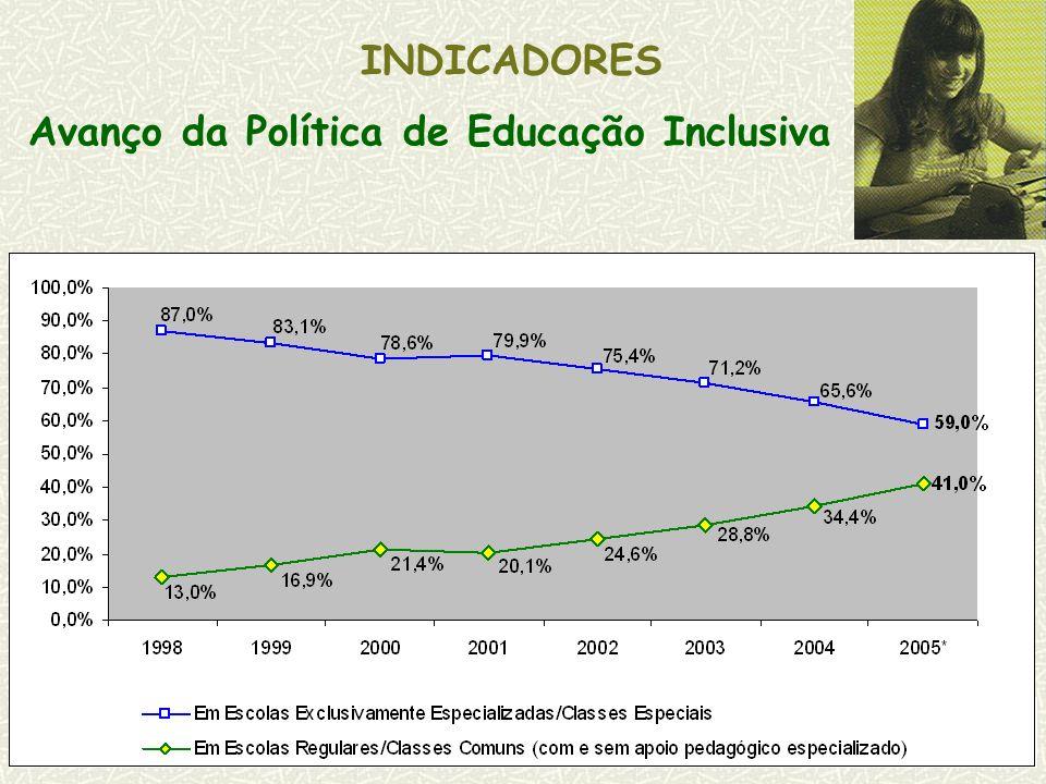 Avanço da Política de Educação Inclusiva INDICADORES