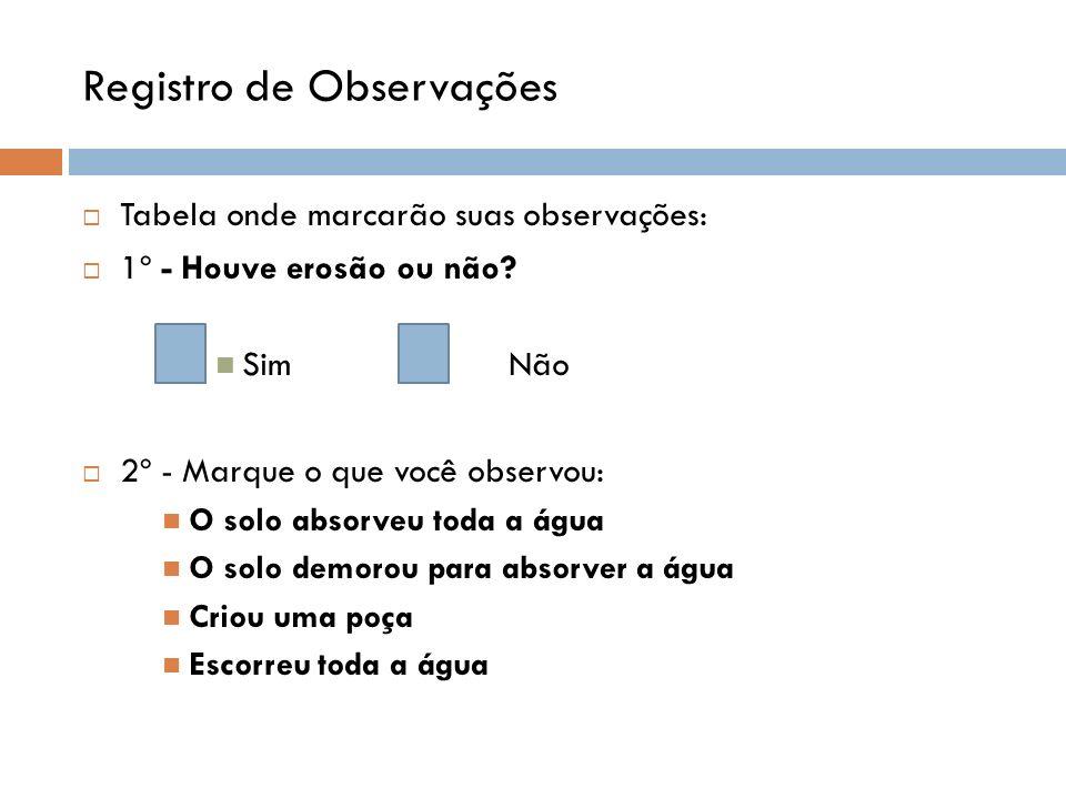 Registro de Observações Tabela onde marcarão suas observações: 1º - Houve erosão ou não? Sim Não 2º - Marque o que você observou: O solo absorveu toda