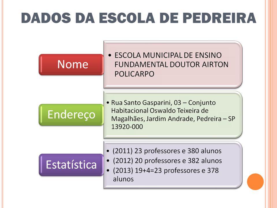 DADOS DA ESCOLA DE SUD MENNUCCI