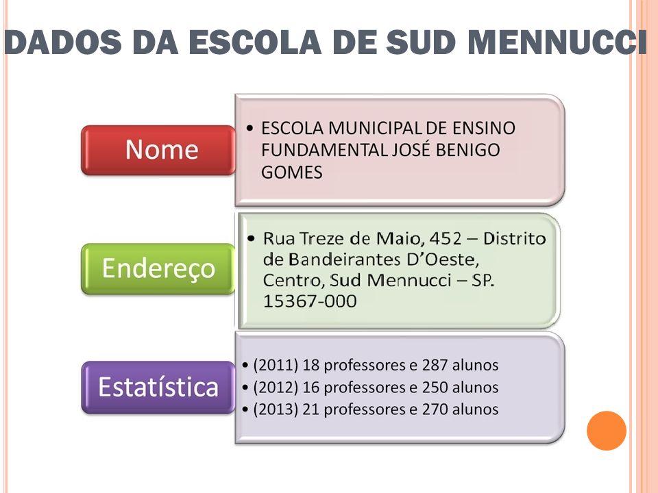 DADOS DA ESCOLA DE SÃO PAULO