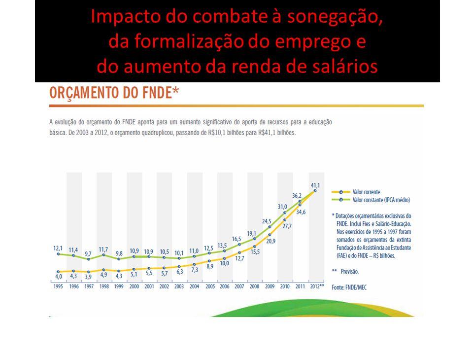 Impacto do combate à sonegação, da formalização do emprego e do aumento da renda de salários