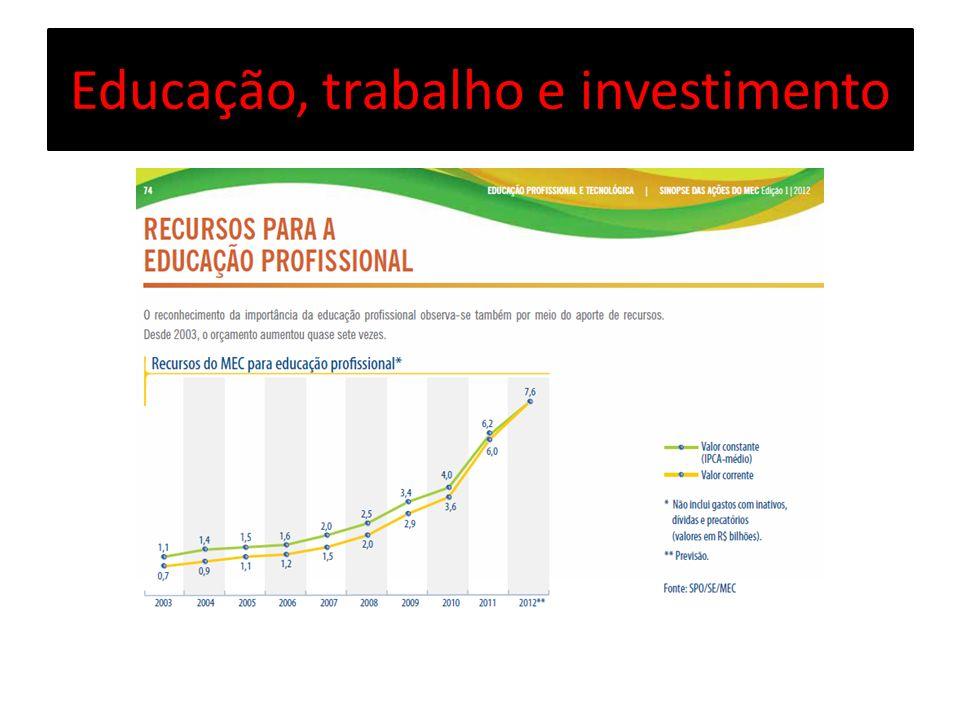 Educação, trabalho e investimento