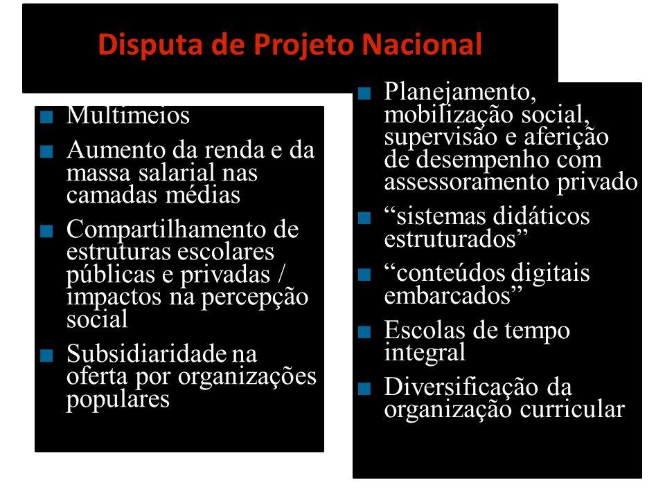 Disputa de Projeto Nacional Multimeios Aumento da renda e da massa salarial nas camadas médias Compartilhamento de estruturas escolares públicas e pri