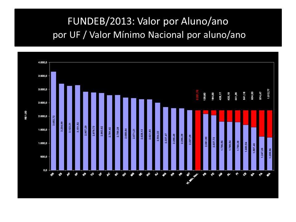 FUNDEB/2013: Valor por Aluno/ano por UF / Valor Mínimo Nacional por aluno/ano