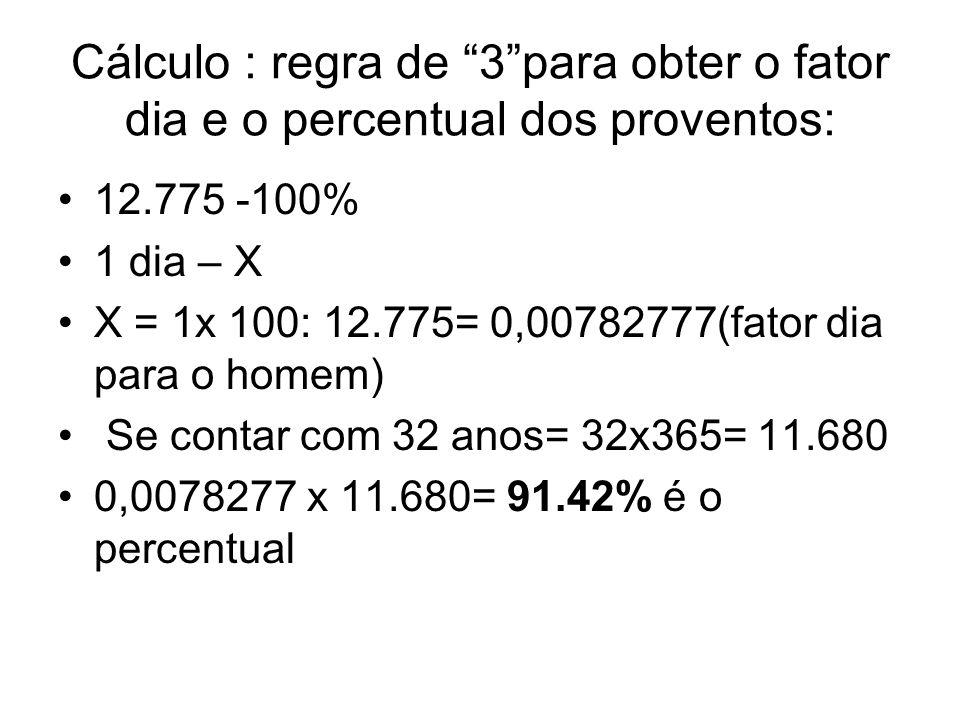 Cálculo : regra de 3para obter o fator dia e o percentual dos proventos: 12.775 -100% 1 dia – X X = 1x 100: 12.775= 0,00782777(fator dia para o homem)