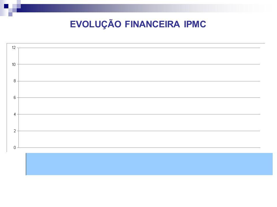 EVOLUÇÃO FINANCEIRA IPMC