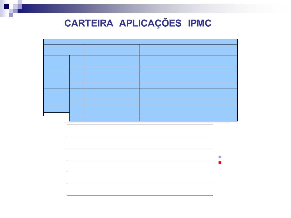CARTEIRA APLICAÇÕES IPMC