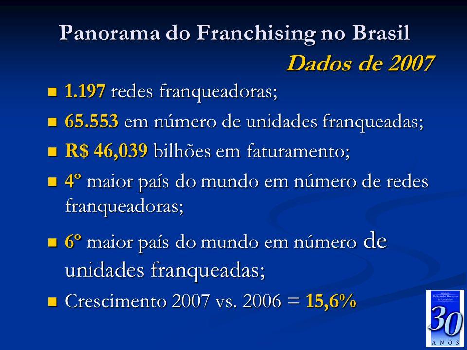 Panorama do Franchising no Brasil 1.197 redes franqueadoras; 1.197 redes franqueadoras; 65.553 em número de unidades franqueadas; 65.553 em número de
