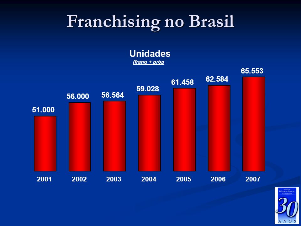 Franchising no Brasil Unidades (franq + próp.) 51.000 56.000 56.564 59.028 61.458 62.584 65.553 2001200220032004200520062007 Fonte: ABF