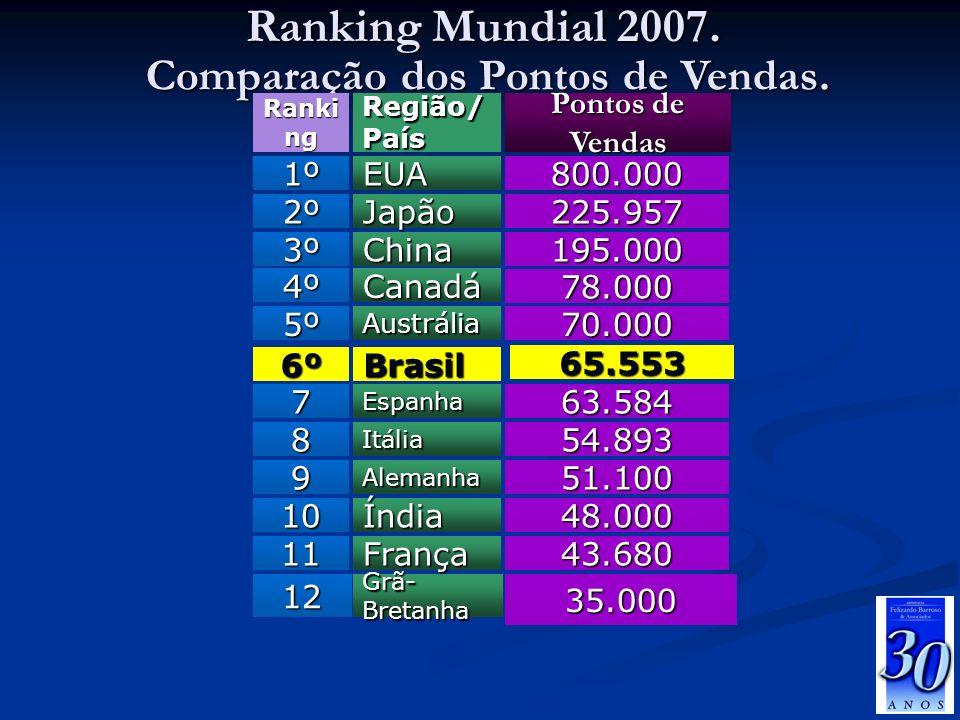 Ranking Mundial 2007. Comparação dos Pontos de Vendas. Fonte: WFC 65.553 Brasil6º 35.000 Grã- Bretanha 12 43.680França11 48.000Índia10 51.100Alemanha9