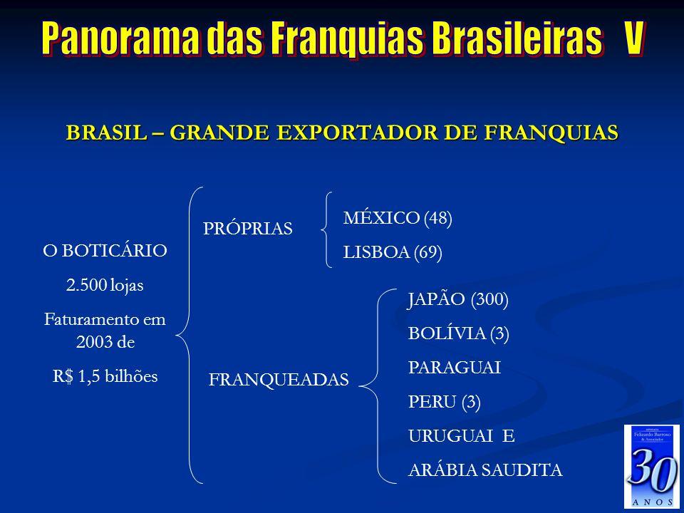 BRASIL – GRANDE EXPORTADOR DE FRANQUIAS JAPÃO (300) BOLÍVIA (3) PARAGUAI PERU (3) URUGUAI E ARÁBIA SAUDITA O BOTICÁRIO 2.500 lojas Faturamento em 2003