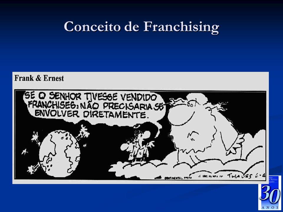 Franchising no Brasil Fonte: ABF