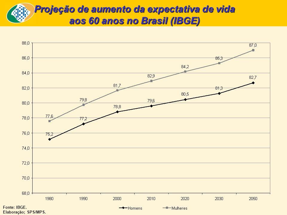 Fonte: IBGE. Elaboração; SPS/MPS. Projeção de aumento da expectativa de vida aos 60 anos no Brasil (IBGE)