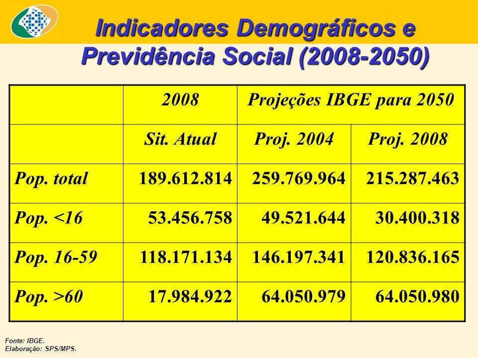Indicadores Demográficos e Previdência Social (2008-2050) 2008Projeções IBGE para 2050 Sit. AtualProj. 2004Proj. 2008 Pop. total189.612.814259.769.964