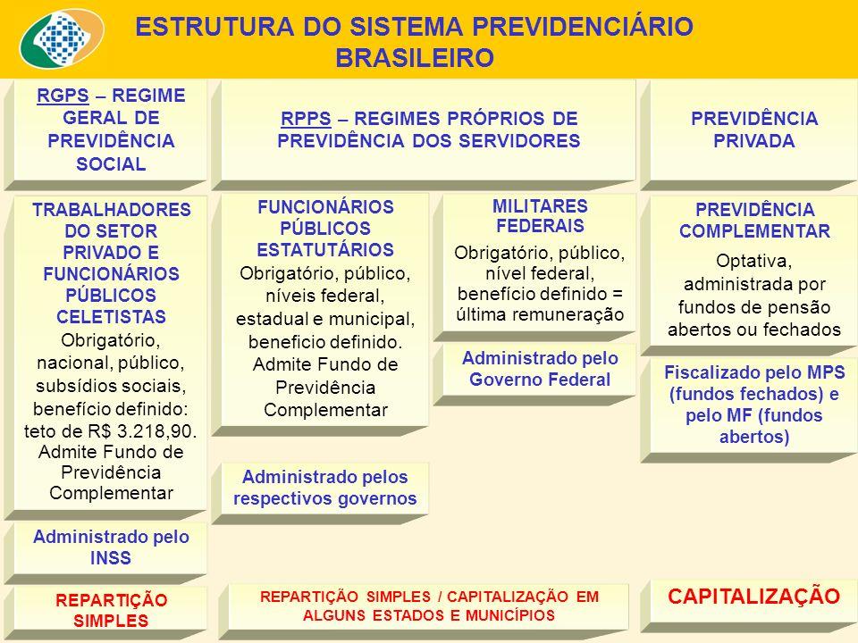 ESTRUTURA DO SISTEMA PREVIDENCIÁRIO BRASILEIRO TRABALHADORES DO SETOR PRIVADO E FUNCIONÁRIOS PÚBLICOS CELETISTAS Obrigatório, nacional, público, subsí