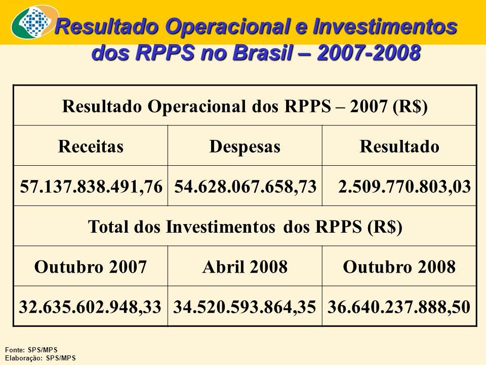 Resultado Operacional e Investimentos dos RPPS no Brasil – 2007-2008 Resultado Operacional dos RPPS – 2007 (R$) ReceitasDespesasResultado 57.137.838.4
