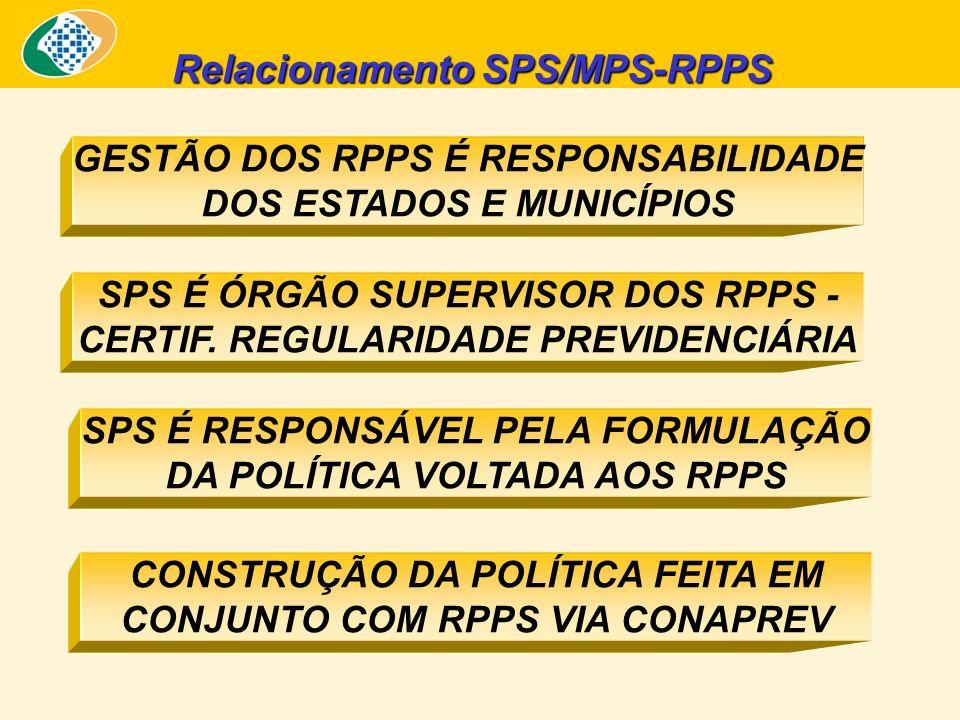 Relacionamento SPS/MPS-RPPS SPS É RESPONSÁVEL PELA FORMULAÇÃO DA POLÍTICA VOLTADA AOS RPPS CONSTRUÇÃO DA POLÍTICA FEITA EM CONJUNTO COM RPPS VIA CONAP