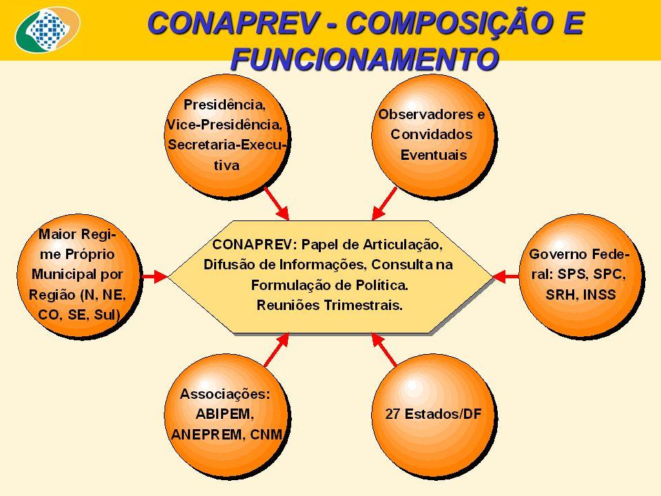 CONAPREV - COMPOSIÇÃO E FUNCIONAMENTO