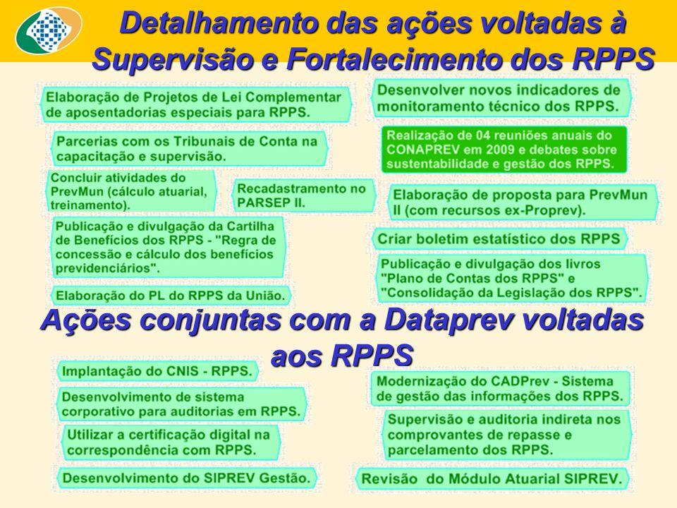 Detalhamento das ações voltadas à Supervisão e Fortalecimento dos RPPS Ações conjuntas com a Dataprev voltadas aos RPPS