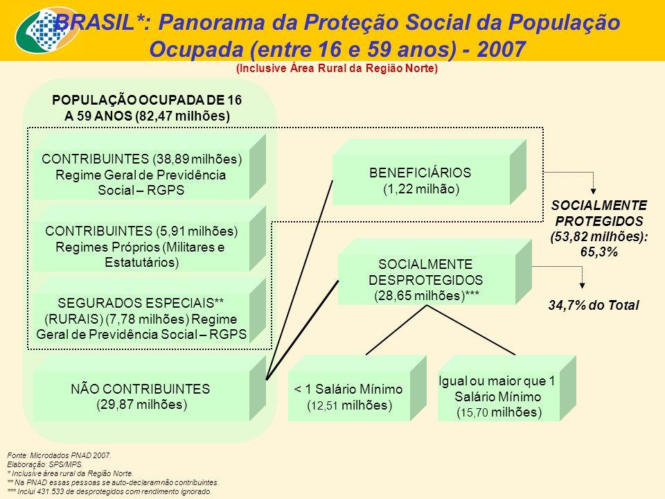Cobertura Social no Mercado de Trabalho - 2007 – (Inclusive Área Rural da Região Norte) Proteção Previdenciária para População Ocupada entre 16 e 59 anos* - Brasil Fonte: PNAD/IBGE – 2007.