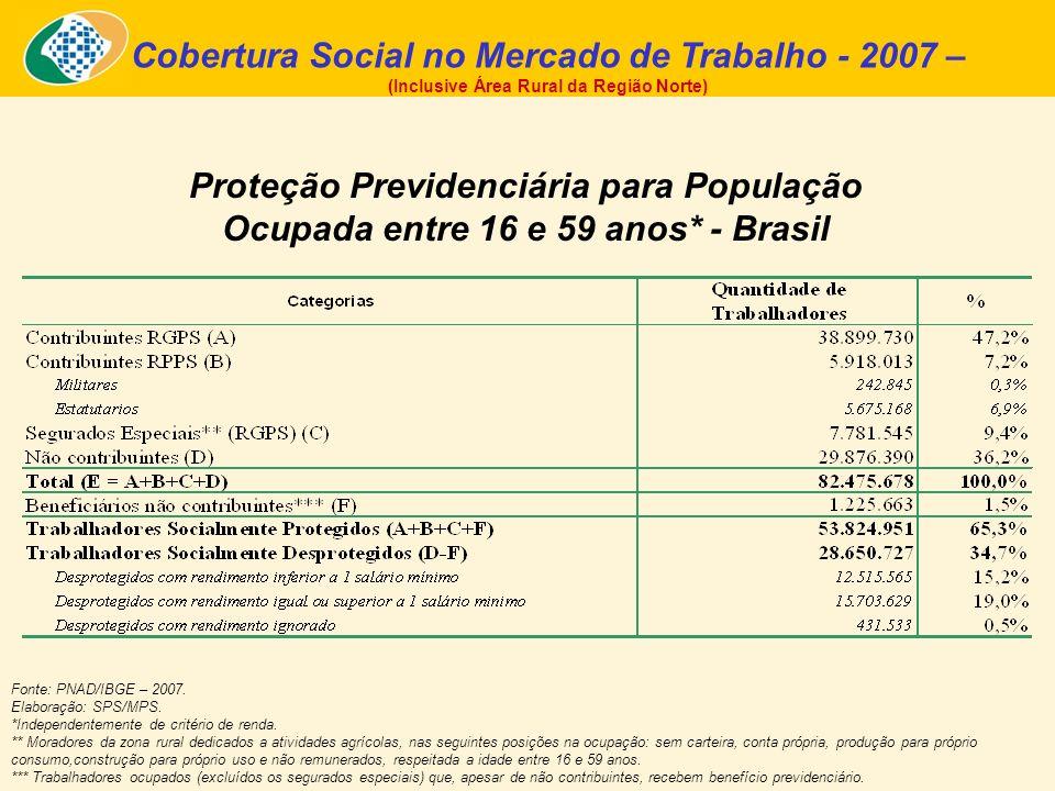 Cobertura Social no Mercado de Trabalho - 2007 – (Inclusive Área Rural da Região Norte) Proteção Previdenciária para População Ocupada entre 16 e 59 a