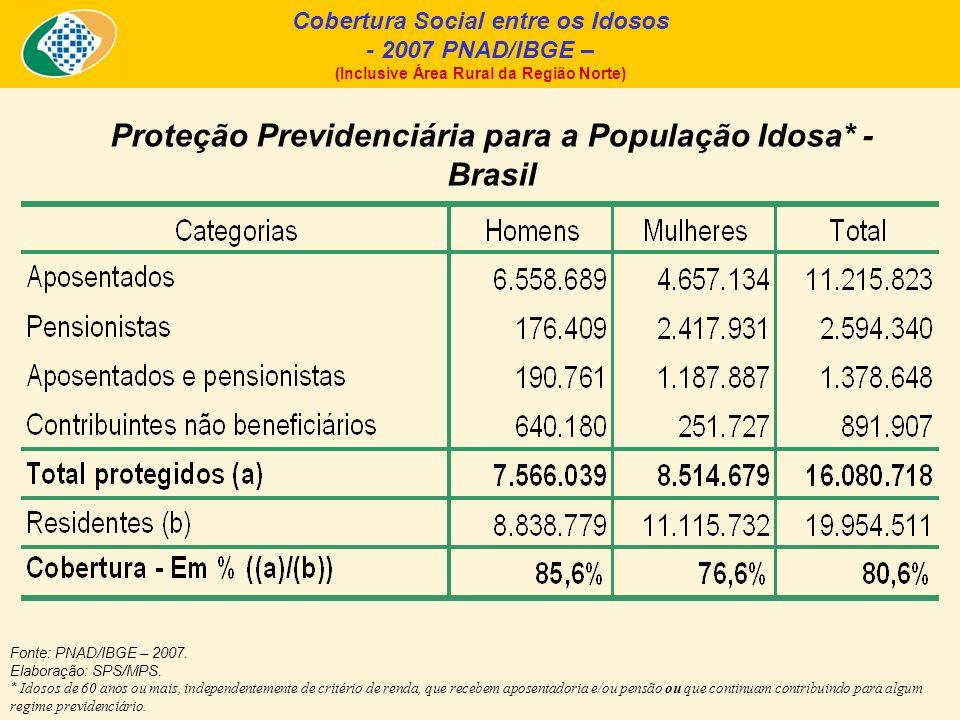 Fonte: PNAD/IBGE – 2007. Elaboração: SPS/MPS. * Idosos de 60 anos ou mais, independentemente de critério de renda, que recebem aposentadoria e/ou pens