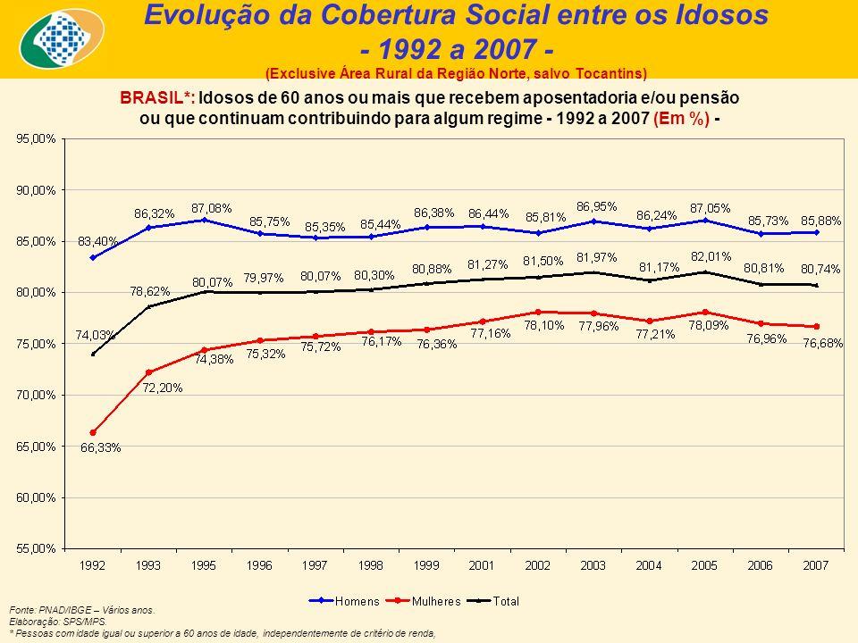 Fonte: PNAD/IBGE – Vários anos. Elaboração: SPS/MPS. * Pessoas com idade igual ou superior a 60 anos de idade, independentemente de critério de renda,