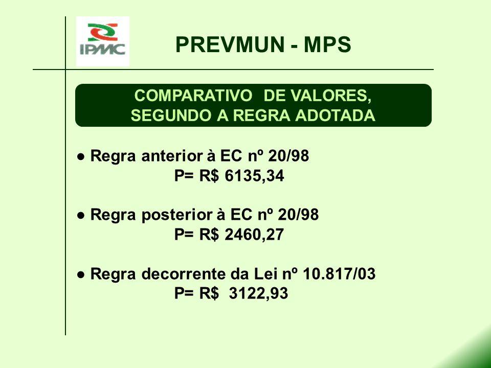 Regra anterior à EC nº 20/98 P= R$ 6135,34 Regra posterior à EC nº 20/98 P= R$ 2460,27 Regra decorrente da Lei nº 10.817/03 P= R$ 3122,93 PREVMUN - MP