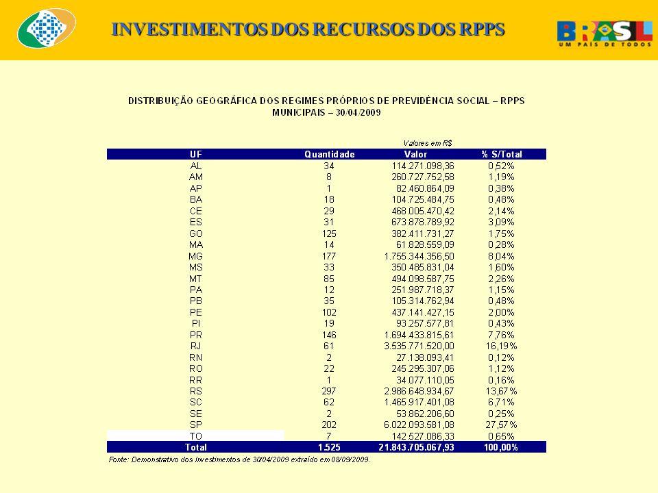 INVESTIMENTOS DOS RECURSOS DOS RPPS