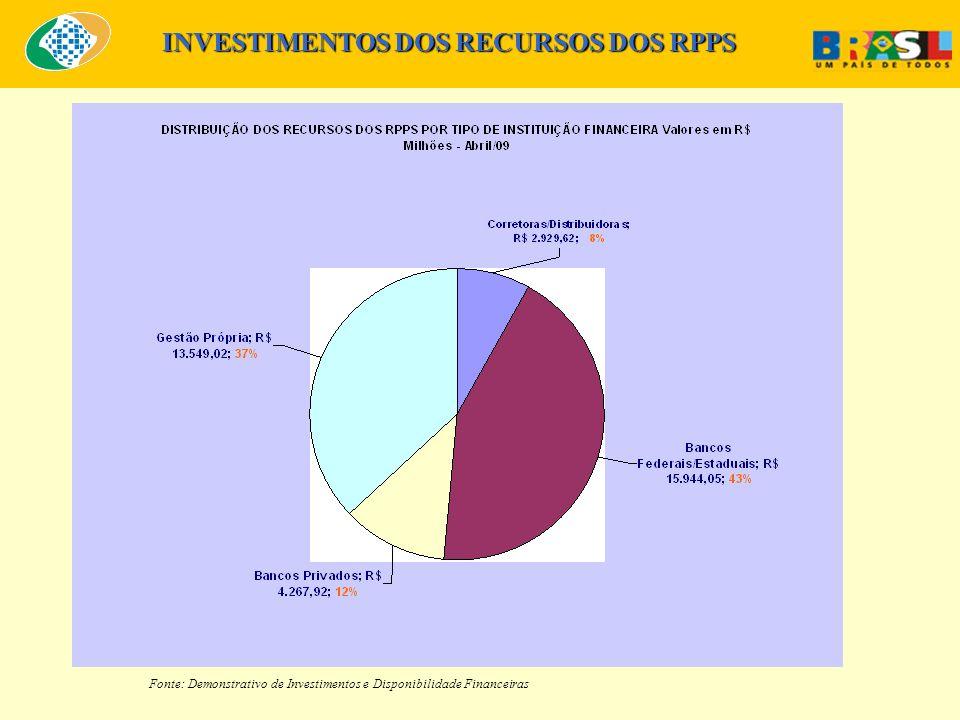 Fonte: Demonstrativo de Investimentos e Disponibilidade Financeiras INVESTIMENTOS DOS RECURSOS DOS RPPS