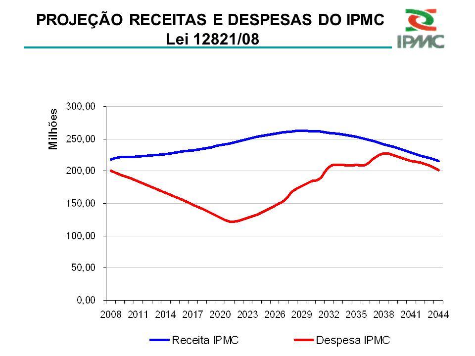 PROJEÇÃO RECEITAS E DESPESAS DO IPMC Lei 12821/08